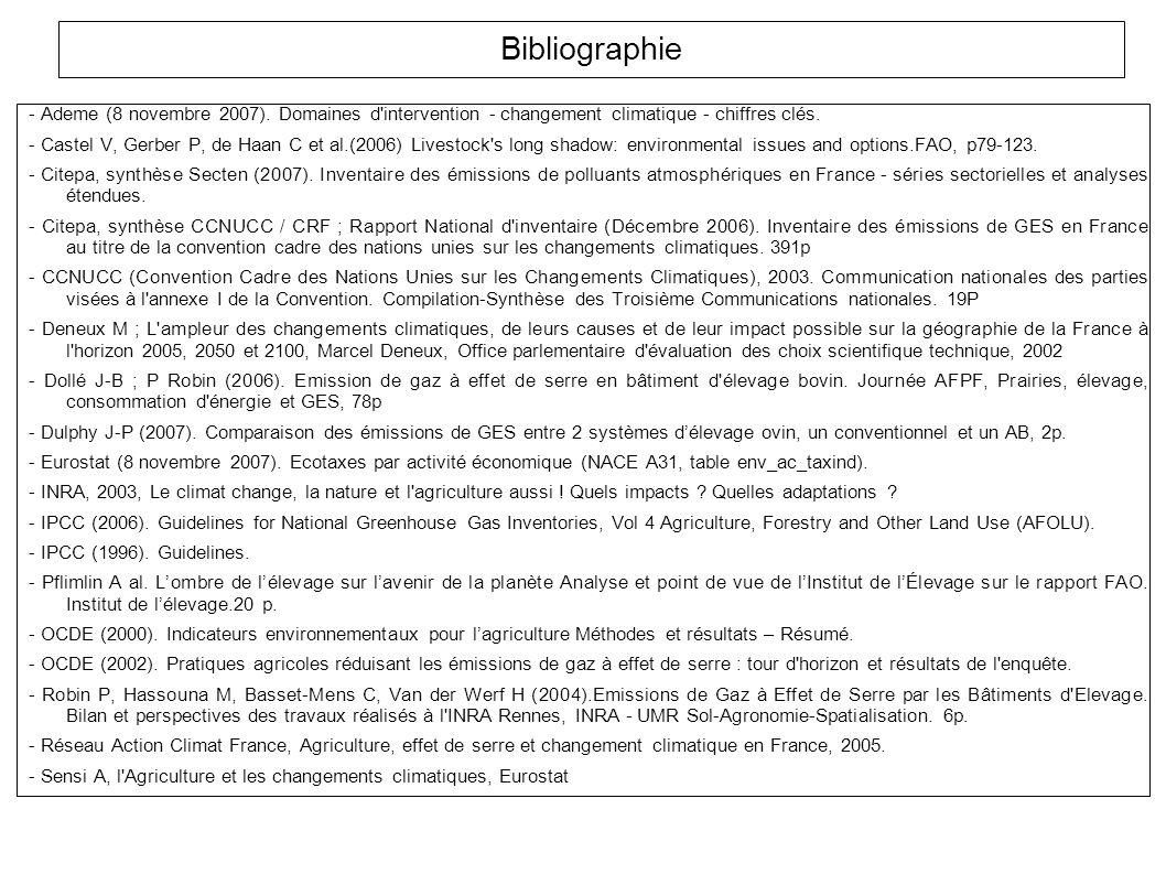 Bibliographie - Ademe (8 novembre 2007). Domaines d intervention - changement climatique - chiffres clés.