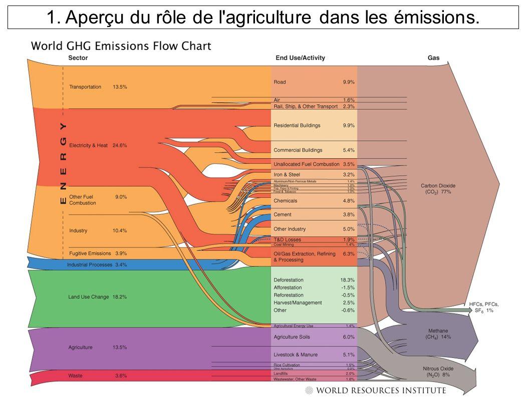 1. Aperçu du rôle de l agriculture dans les émissions.