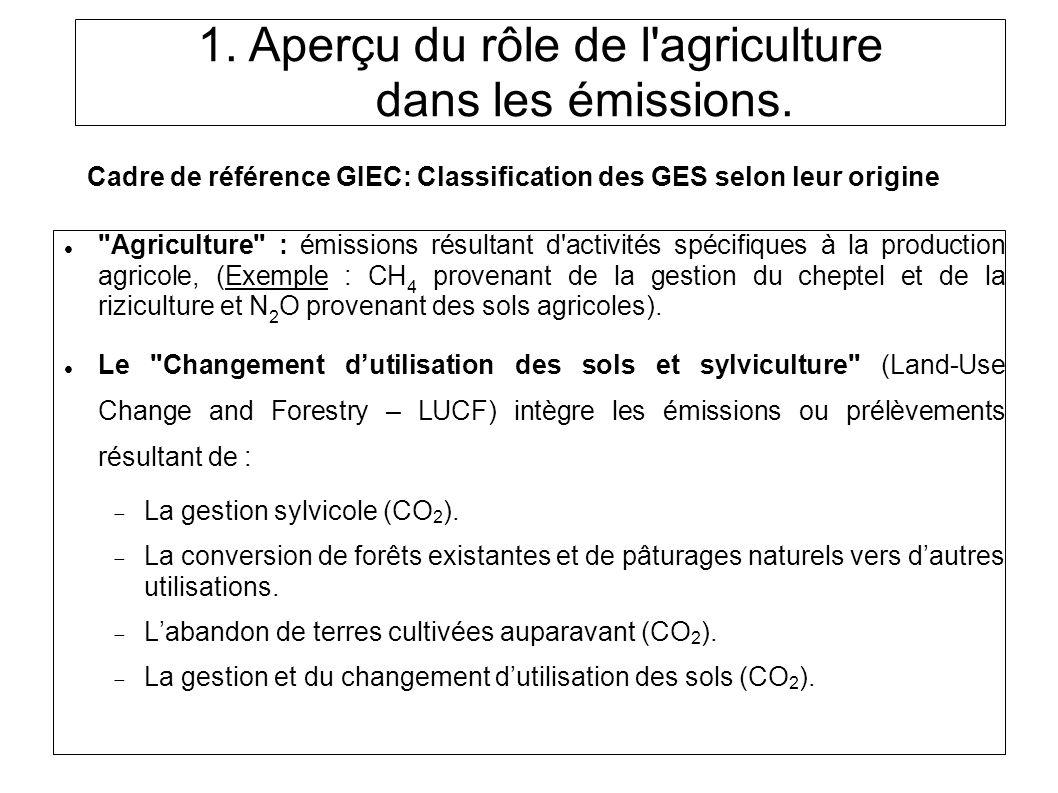 Cadre de référence GIEC: Classification des GES selon leur origine