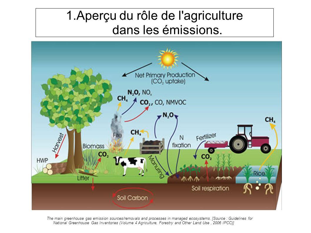 1.Aperçu du rôle de l agriculture dans les émissions.