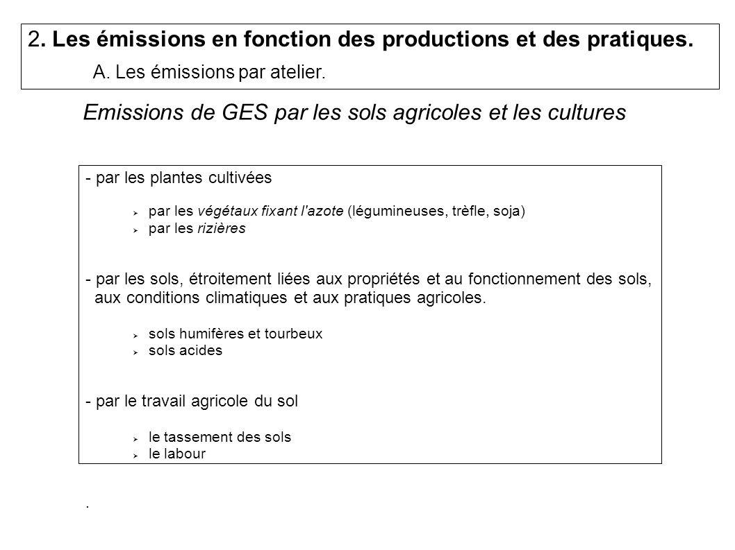 Emissions de GES par les sols agricoles et les cultures