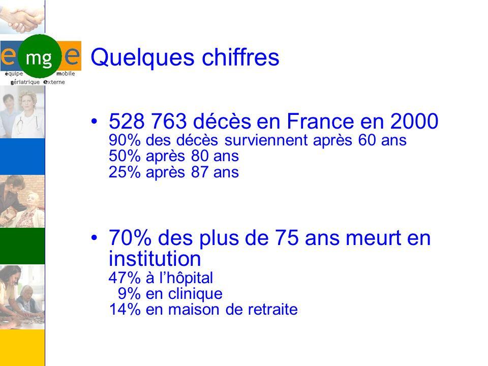 Quelques chiffres 528 763 décès en France en 2000 90% des décès surviennent après 60 ans 50% après 80 ans 25% après 87 ans.