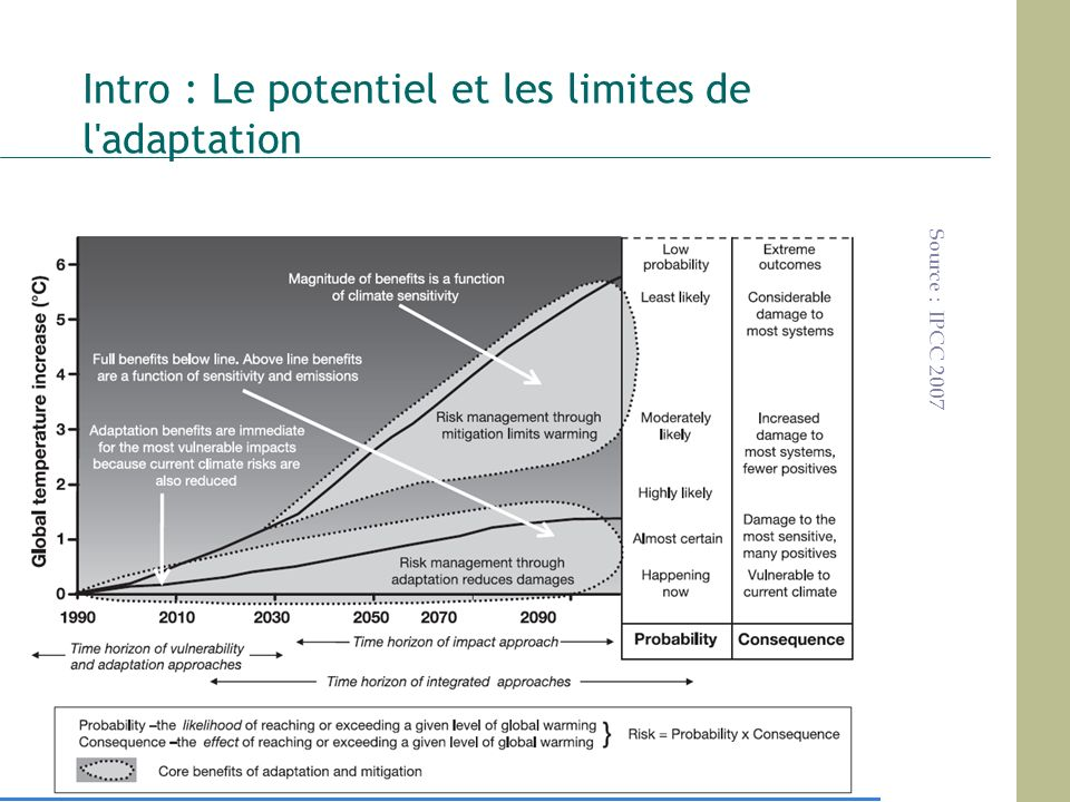 Intro : Le potentiel et les limites de l adaptation