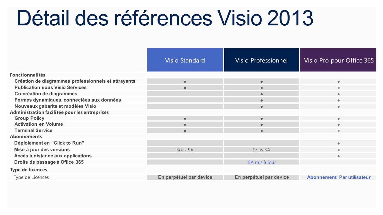 Détail des références Visio 2013