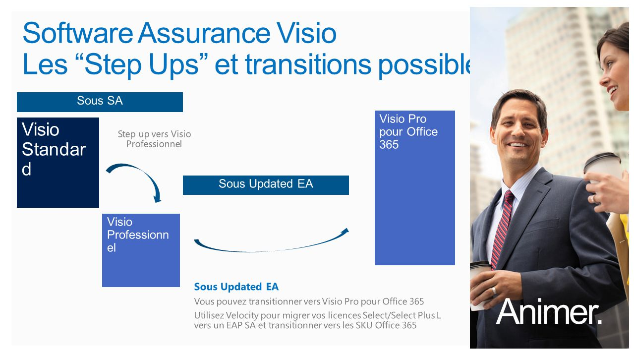 Software Assurance Visio Les Step Ups et transitions possibles