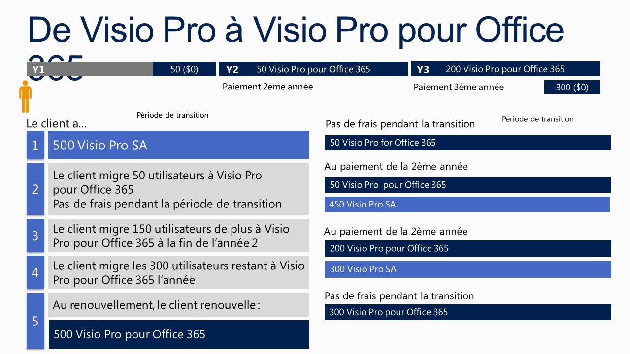 De Visio Pro à Visio Pro pour Office 365