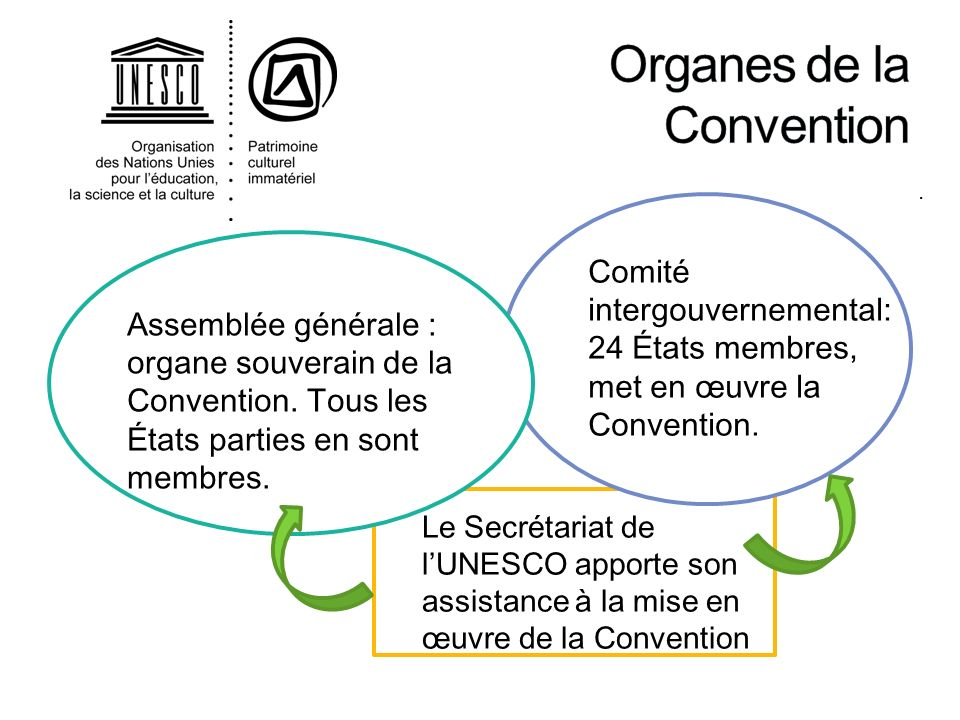 Organes de la Convention