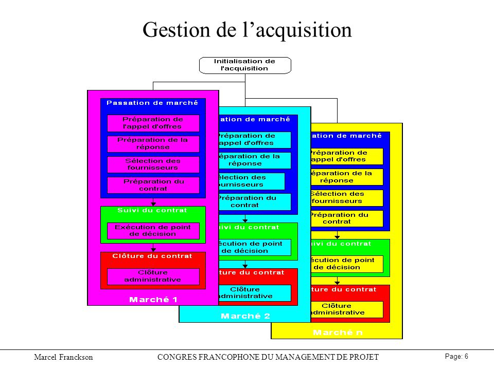Gestion de l'acquisition