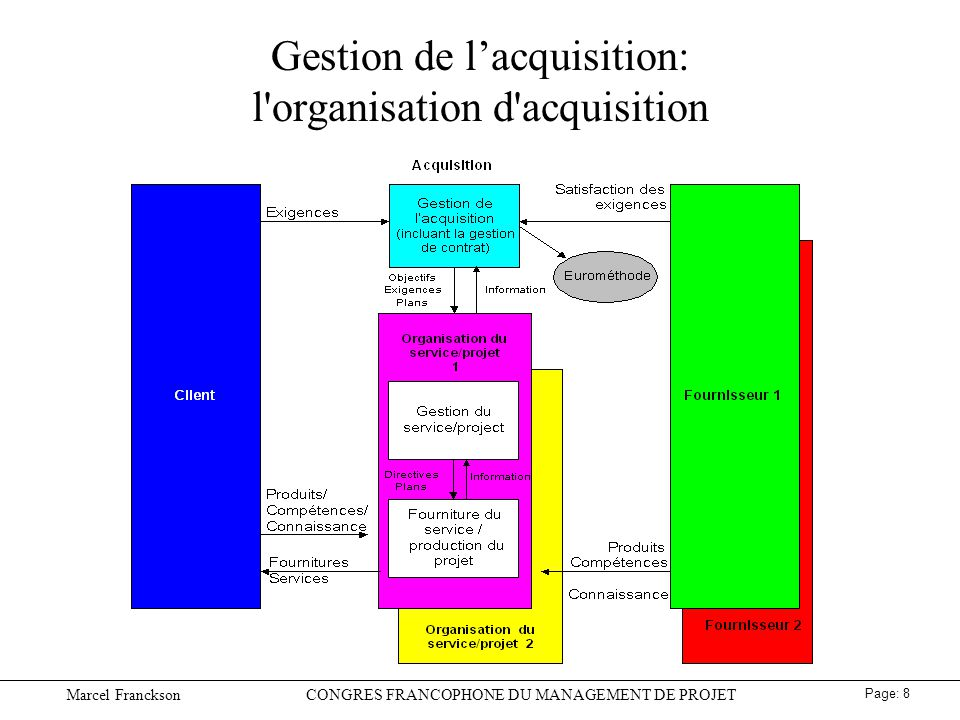Gestion de l'acquisition: l organisation d acquisition