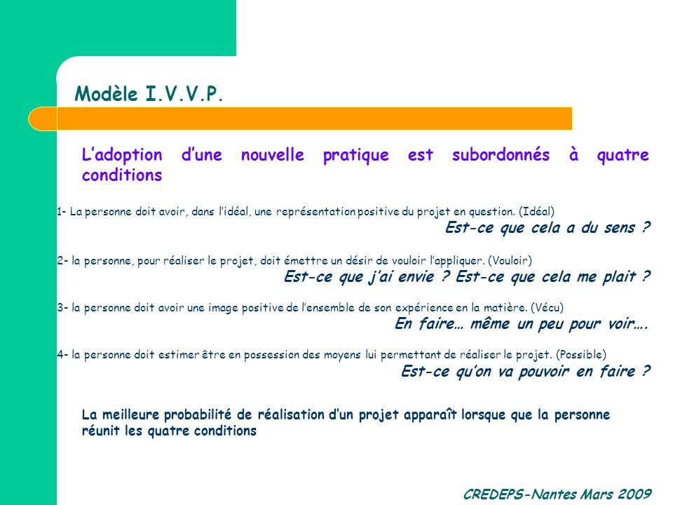 Modèle I.V.V.P. L'adoption d'une nouvelle pratique est subordonnés à quatre conditions