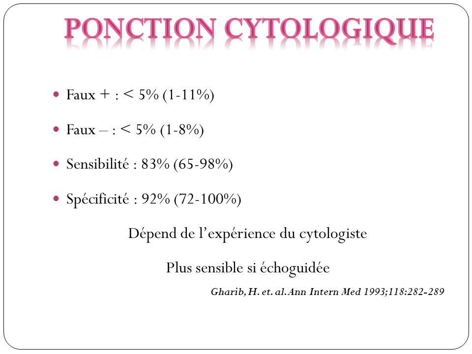Ponction cytologique Faux + : < 5% (1-11%) Faux – : < 5% (1-8%)
