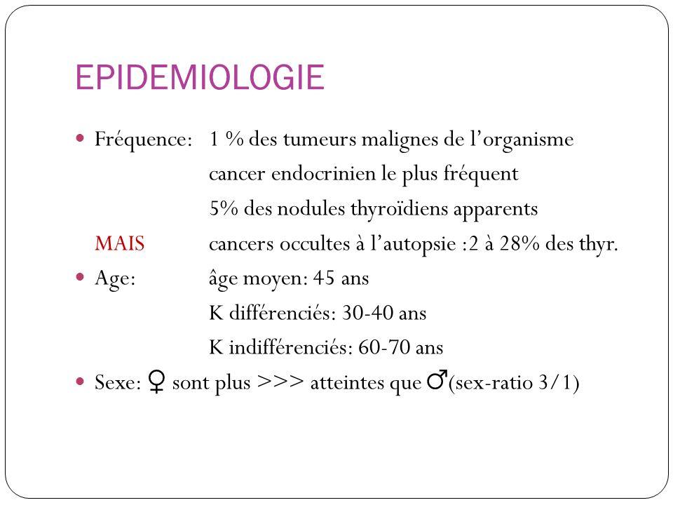 EPIDEMIOLOGIE Fréquence: 1 % des tumeurs malignes de l'organisme