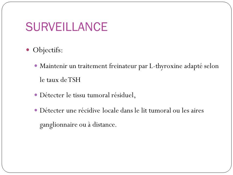 SURVEILLANCE Objectifs: