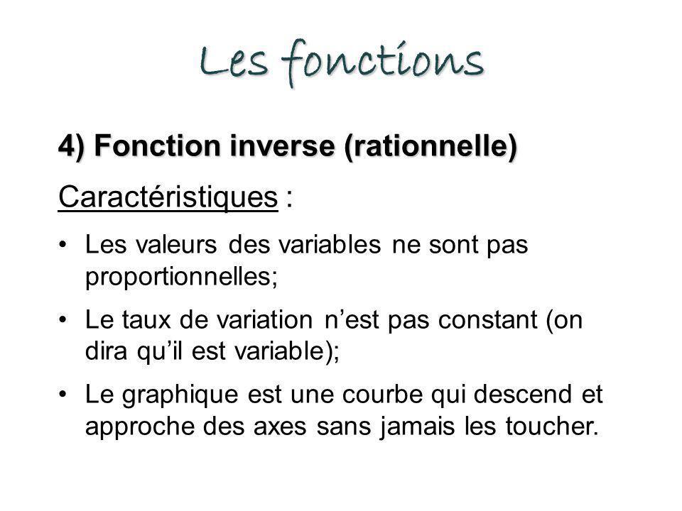 Les fonctions 4) Fonction inverse (rationnelle) Caractéristiques :