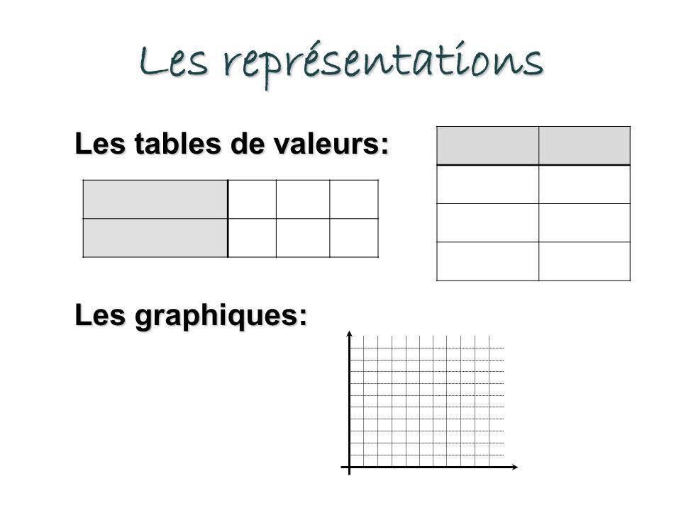 Les représentations Les tables de valeurs: Les graphiques: Exemples: