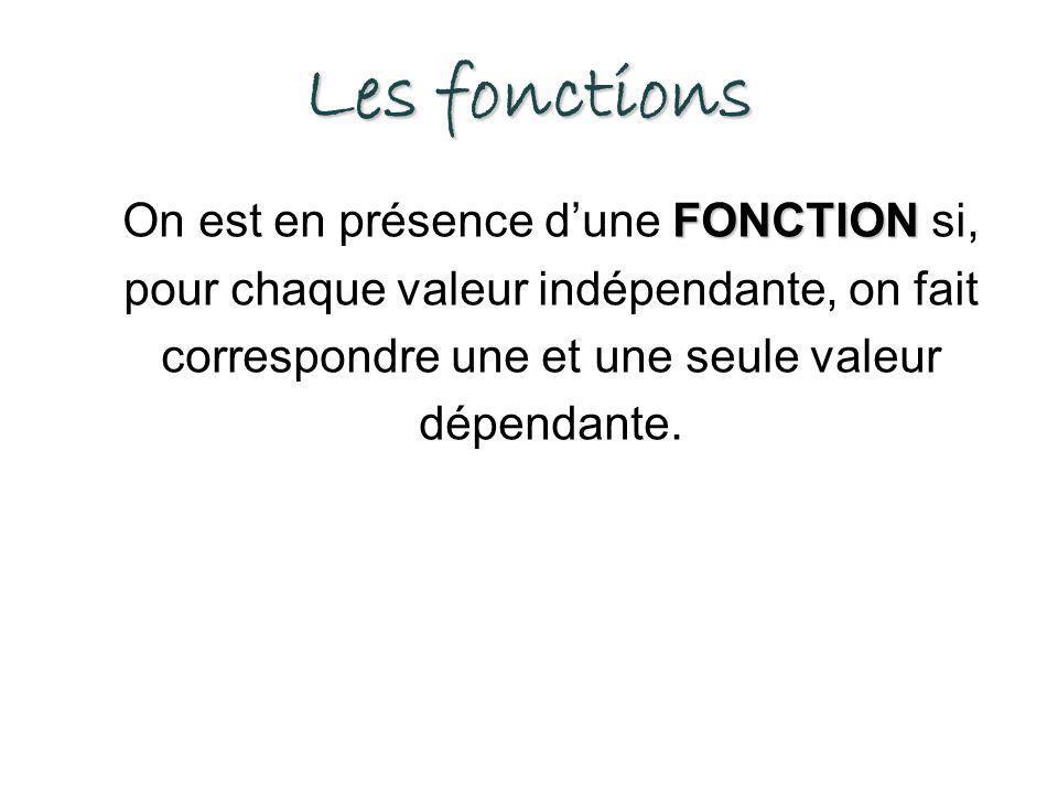Les fonctions On est en présence d'une FONCTION si, pour chaque valeur indépendante, on fait correspondre une et une seule valeur dépendante.
