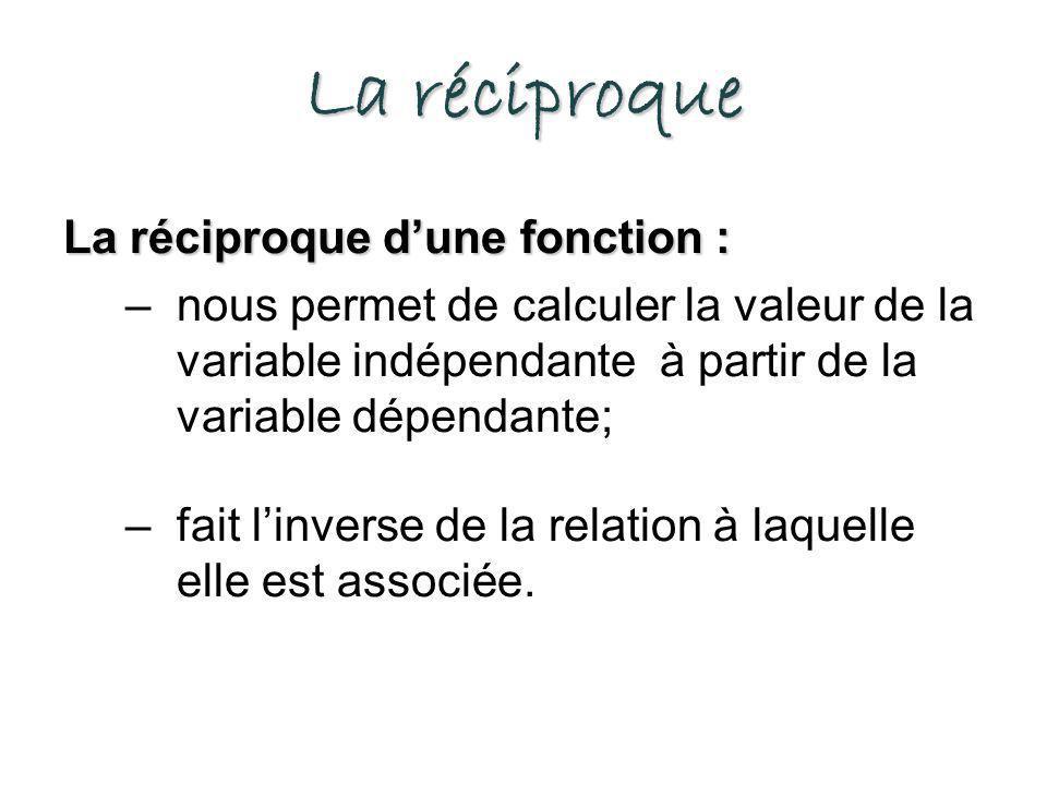 La réciproque La réciproque d'une fonction :