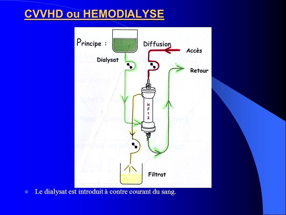 CVVHD ou HEMODIALYSE Le dialysat est introduit à contre courant du sang.