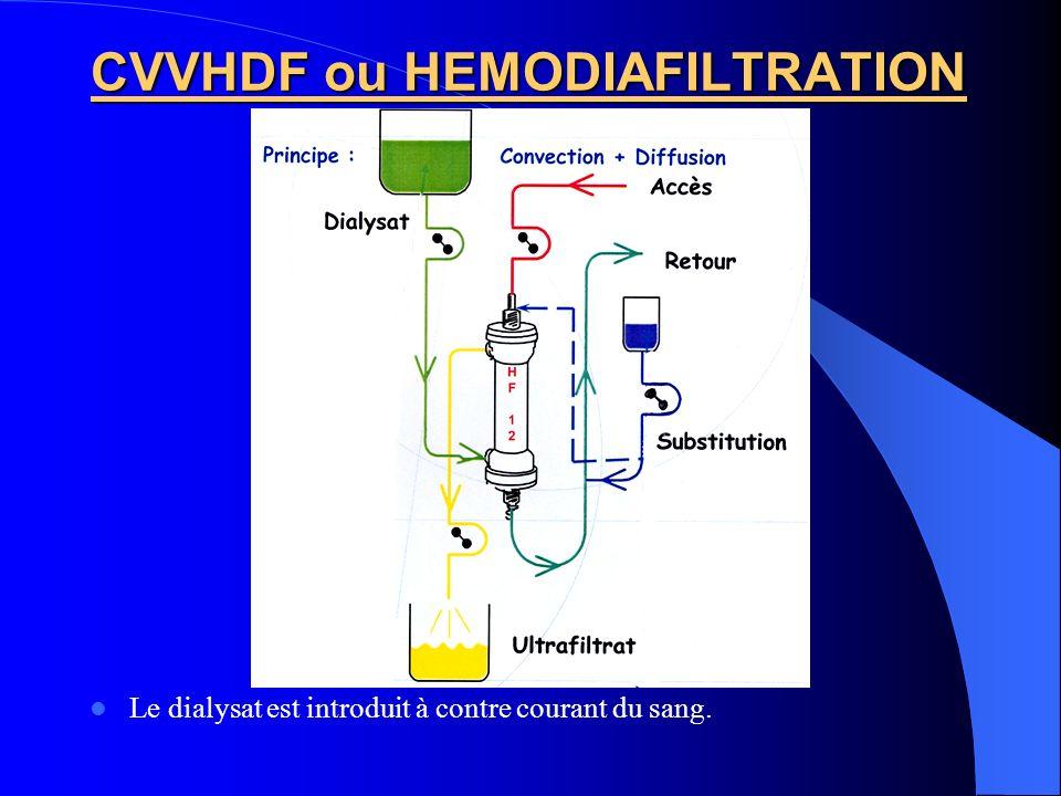CVVHDF ou HEMODIAFILTRATION