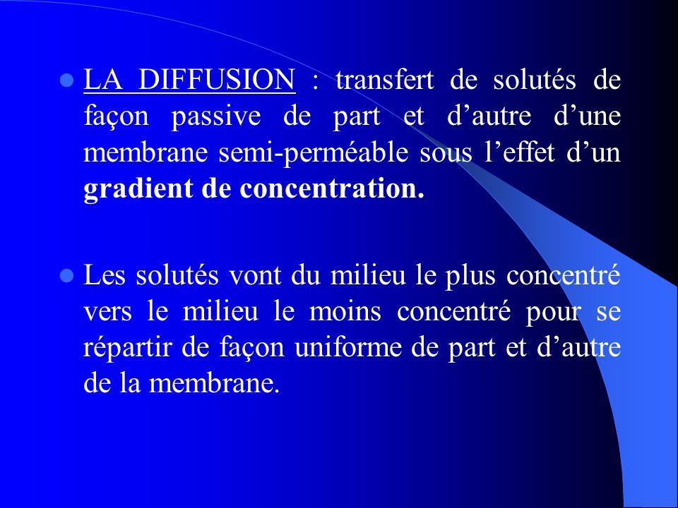 LA DIFFUSION : transfert de solutés de façon passive de part et d'autre d'une membrane semi-perméable sous l'effet d'un gradient de concentration.