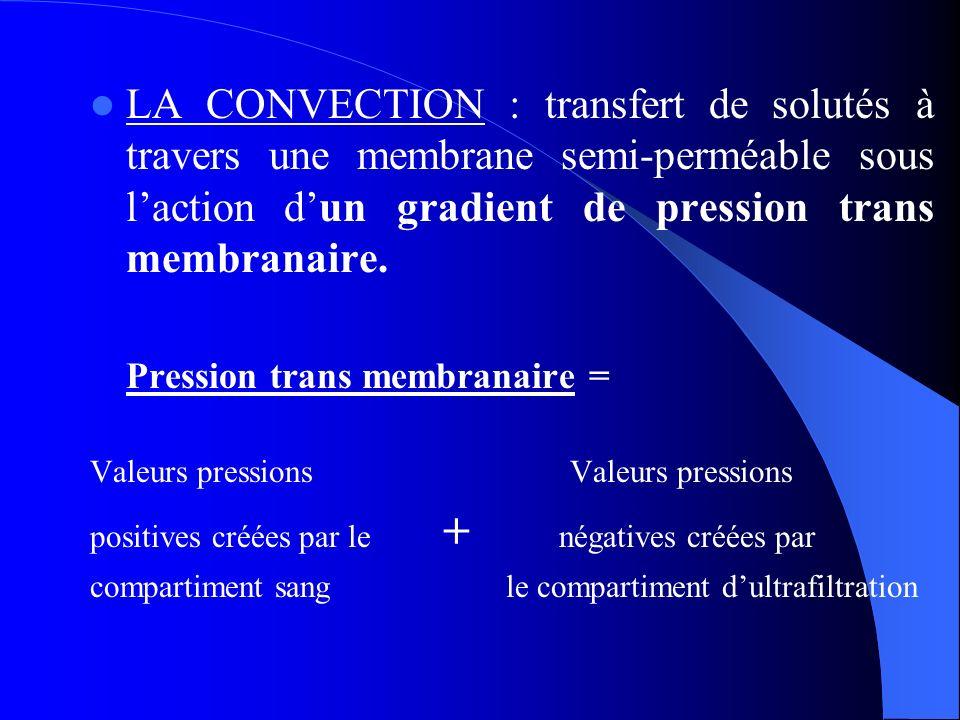 LA CONVECTION : transfert de solutés à travers une membrane semi-perméable sous l'action d'un gradient de pression trans membranaire.