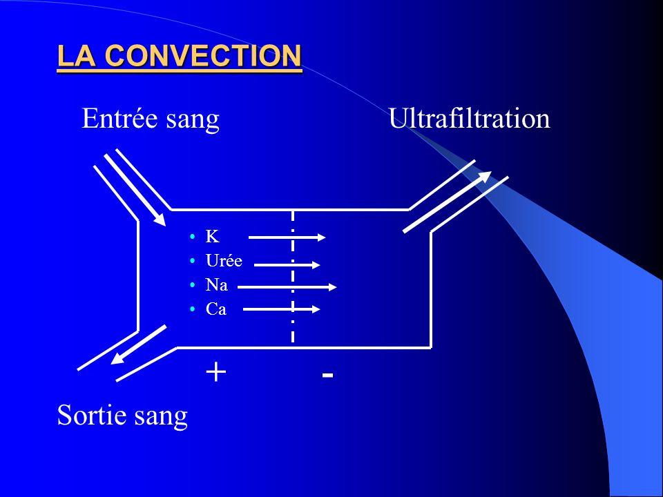 Entrée sang Ultrafiltration
