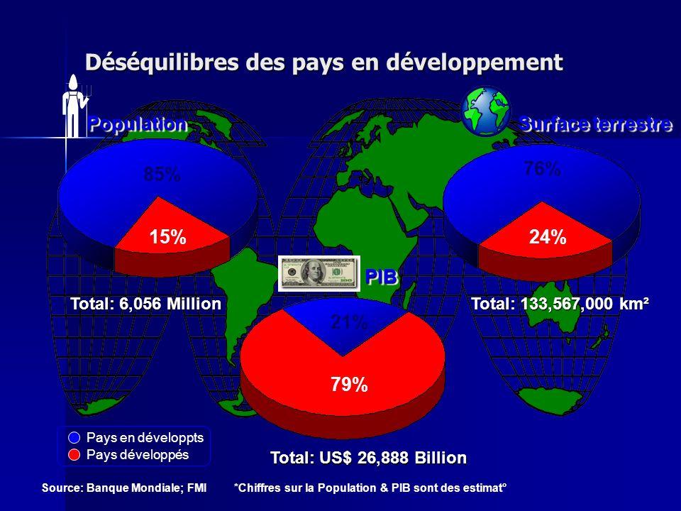 Déséquilibres des pays en développement