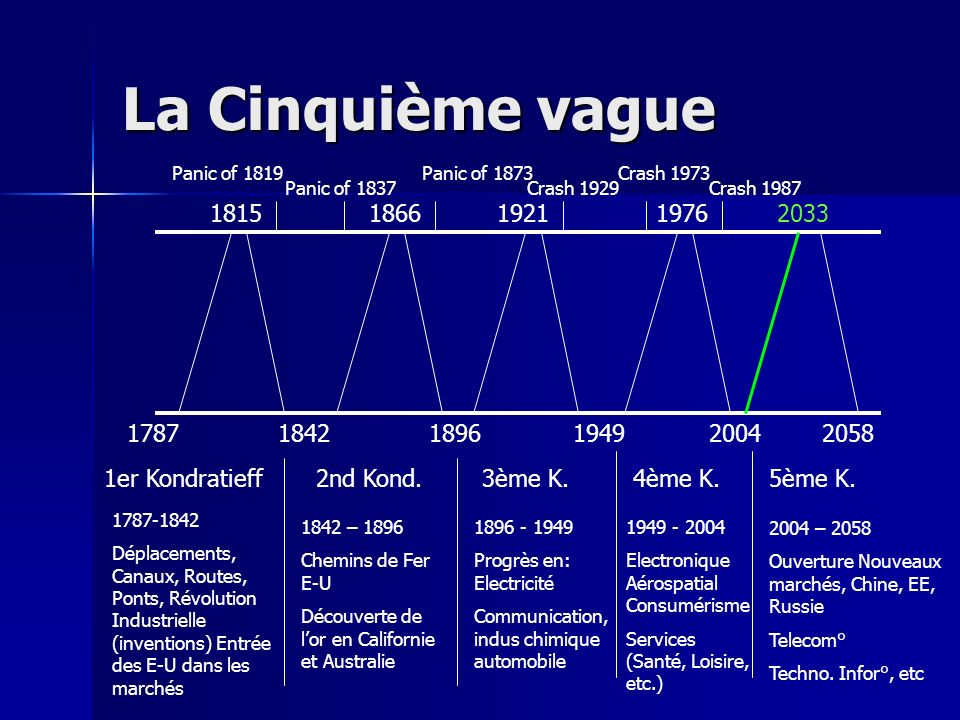 La Cinquième vague Panic of 1819. Panic of 1873. Crash 1973. Panic of 1837. Crash 1929. Crash 1987.