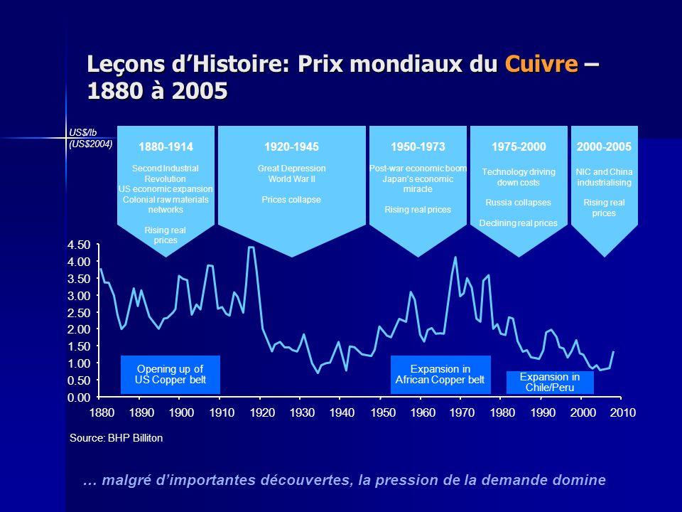 Leçons d'Histoire: Prix mondiaux du Cuivre – 1880 à 2005