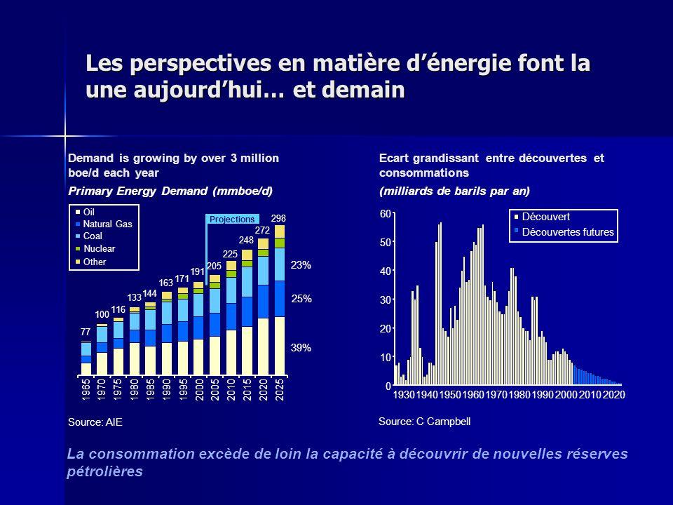 Les perspectives en matière d'énergie font la une aujourd'hui… et demain