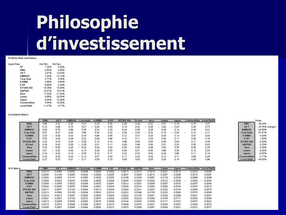 Philosophie d'investissement