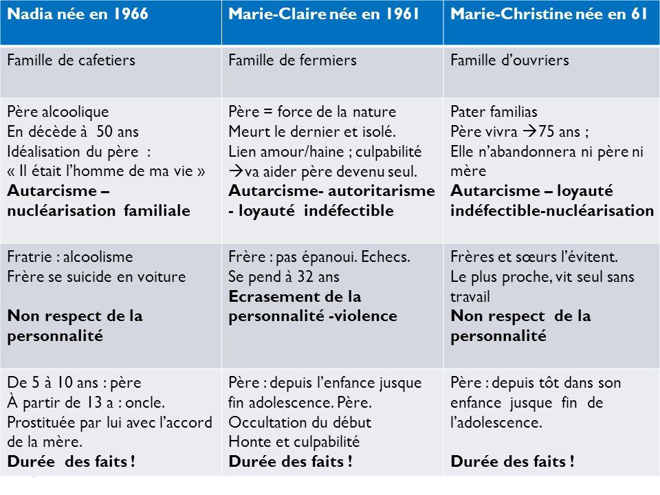 Marie-Christine née en 61 Famille de cafetiers Famille de fermiers