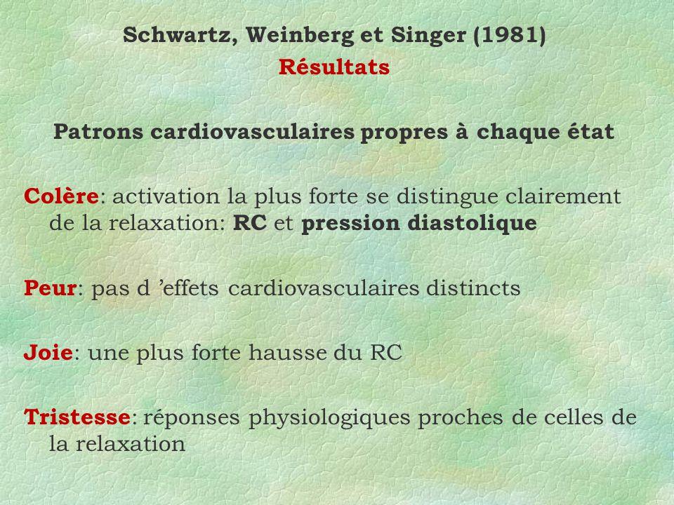 Schwartz, Weinberg et Singer (1981) Résultats