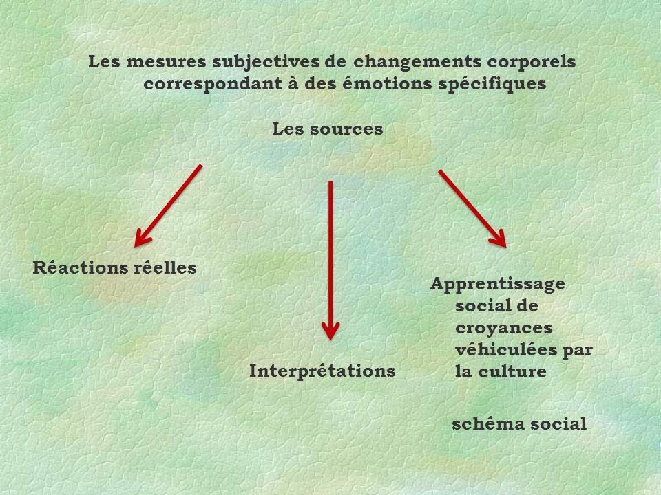 Les mesures subjectives de changements corporels correspondant à des émotions spécifiques