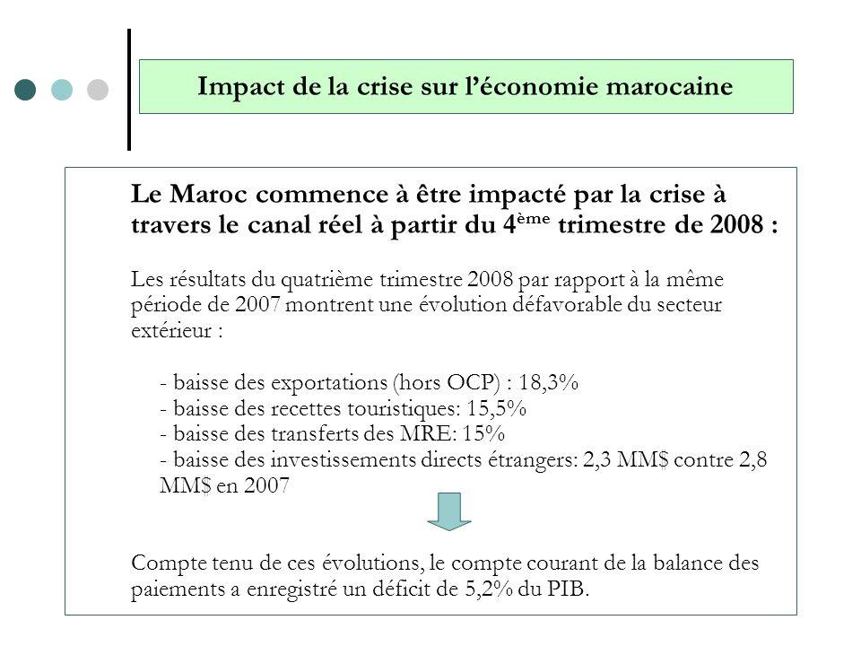 Impact de la crise sur l'économie marocaine