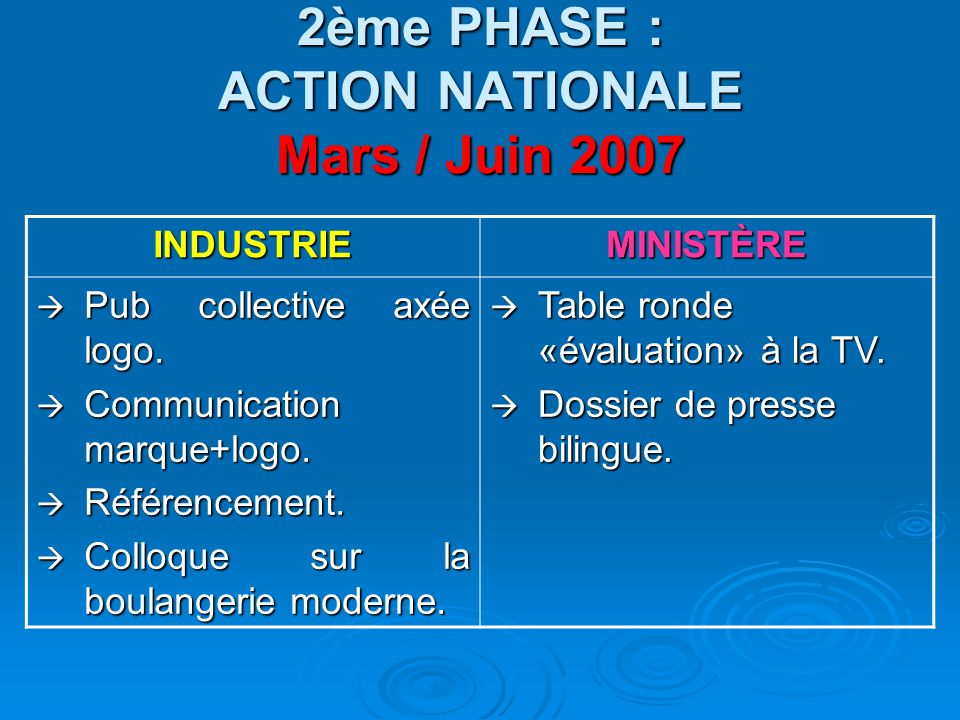 2ème PHASE : ACTION NATIONALE Mars / Juin 2007