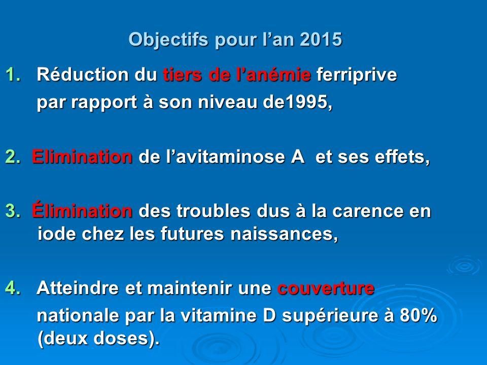 Objectifs pour l'an 20151. Réduction du tiers de l'anémie ferriprive. par rapport à son niveau de1995,