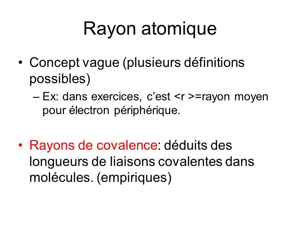 Rayon atomique Concept vague (plusieurs définitions possibles)