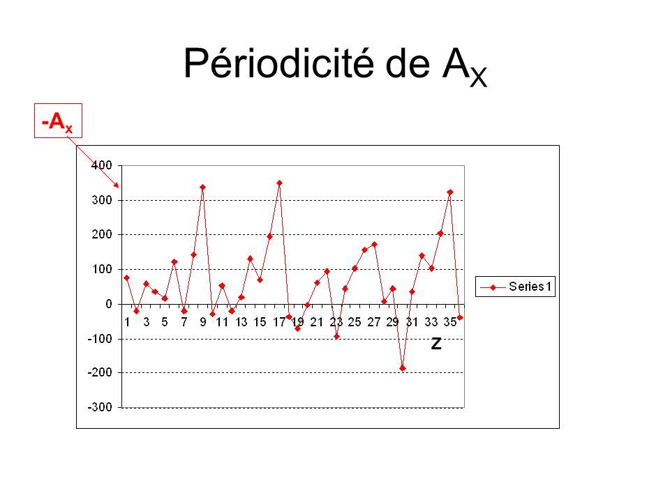 Périodicité de AX -Ax Z