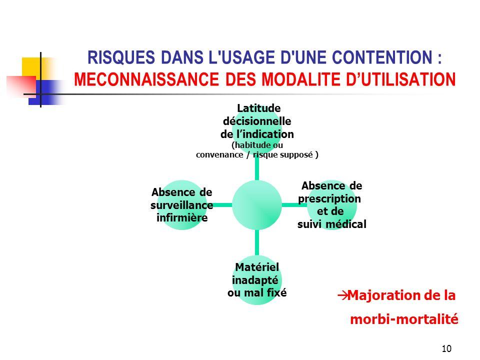 RISQUES DANS L USAGE D UNE CONTENTION : MECONNAISSANCE DES MODALITE D'UTILISATION
