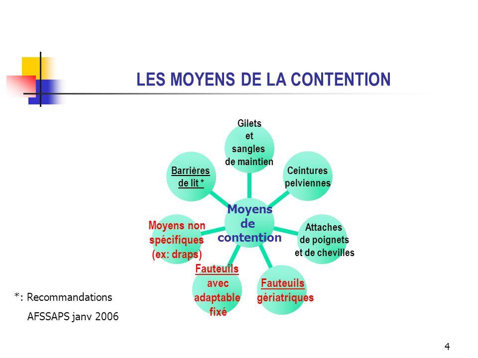 LES MOYENS DE LA CONTENTION