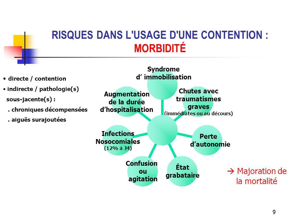 RISQUES DANS L USAGE D UNE CONTENTION : MORBIDITÉ