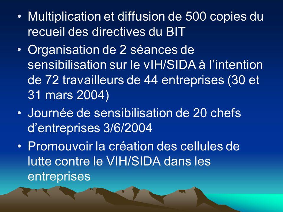 Multiplication et diffusion de 500 copies du recueil des directives du BIT