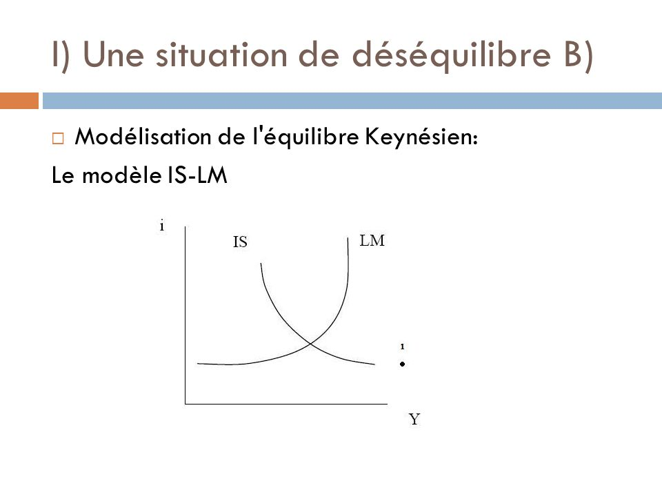 I) Une situation de déséquilibre B)