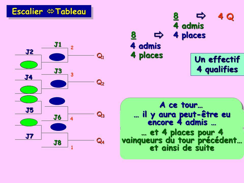   Escalier Tableau 8 4 Q 4 admis 8 4 places 4 admis 4 places