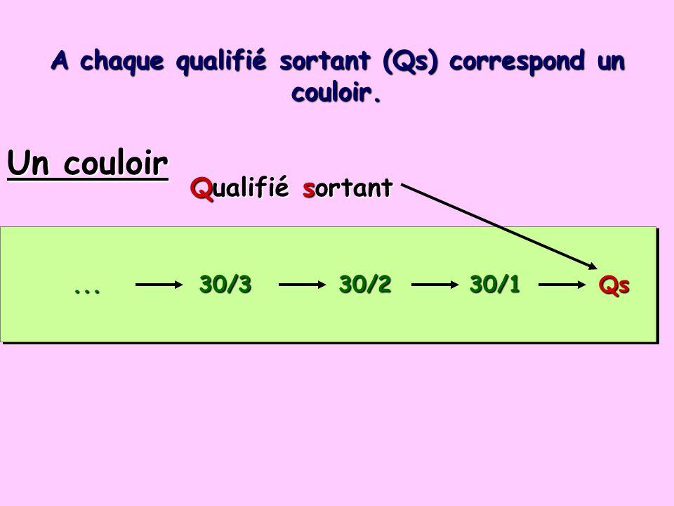 A chaque qualifié sortant (Qs) correspond un couloir.