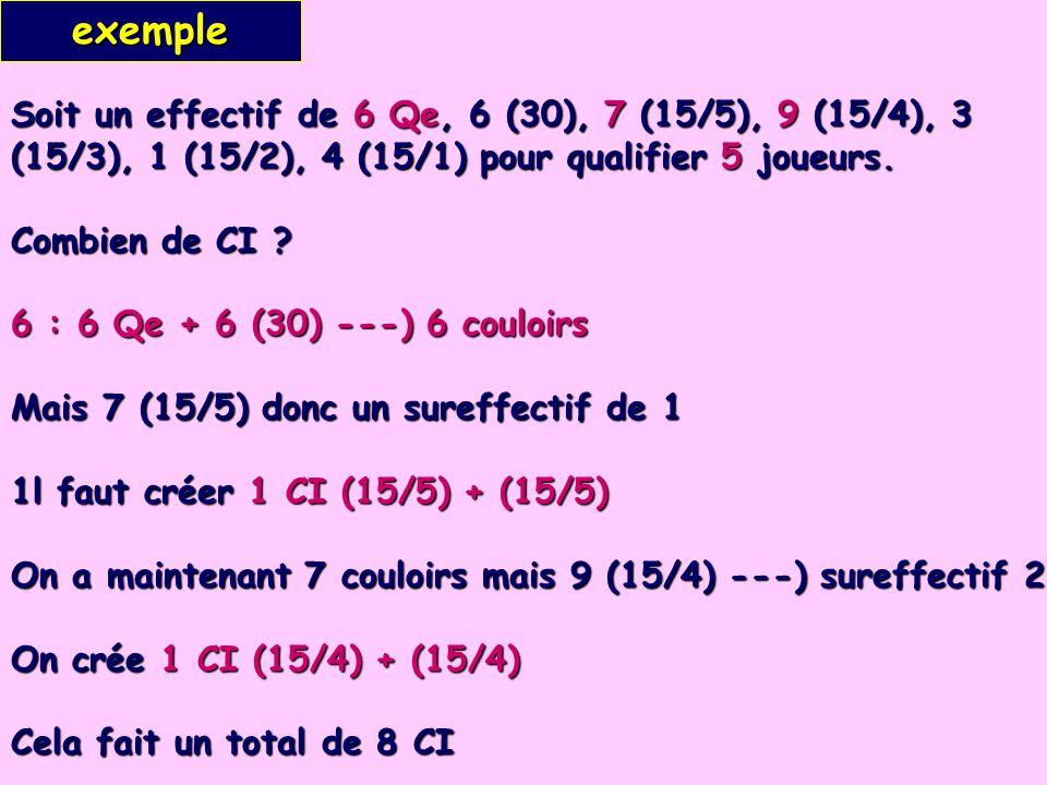 exemple Soit un effectif de 6 Qe, 6 (30), 7 (15/5), 9 (15/4), 3 (15/3), 1 (15/2), 4 (15/1) pour qualifier 5 joueurs.