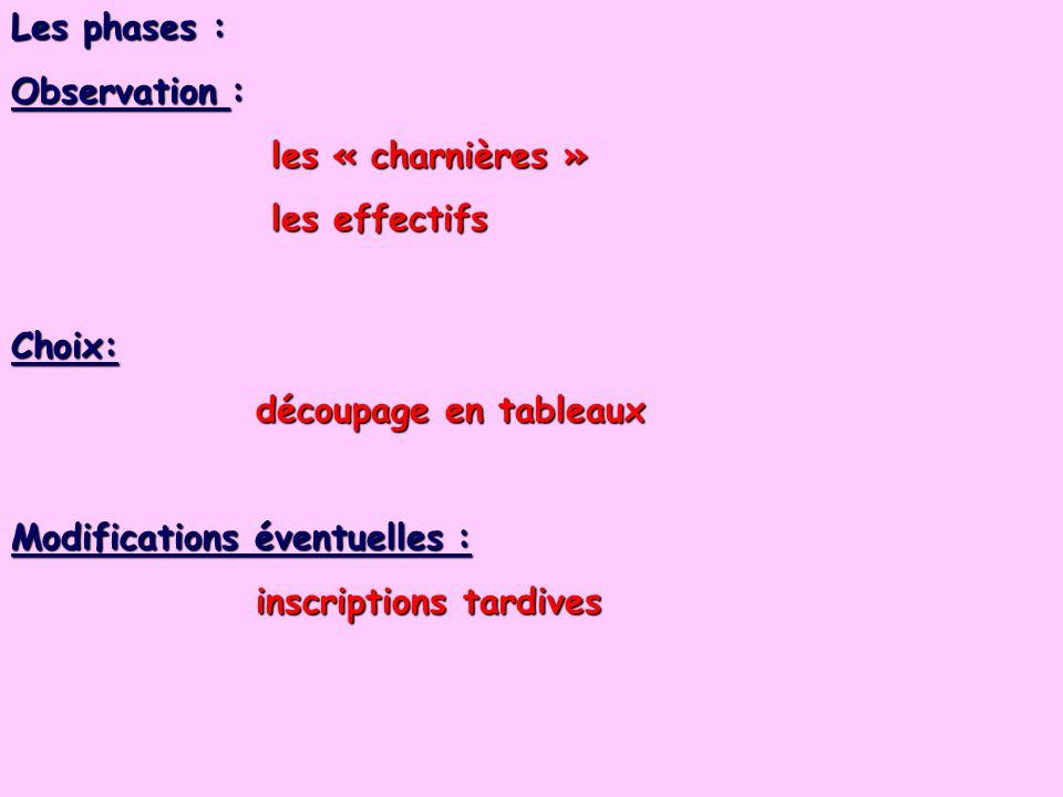 Les phases : Observation : les « charnières » les effectifs. Choix: découpage en tableaux. Modifications éventuelles :