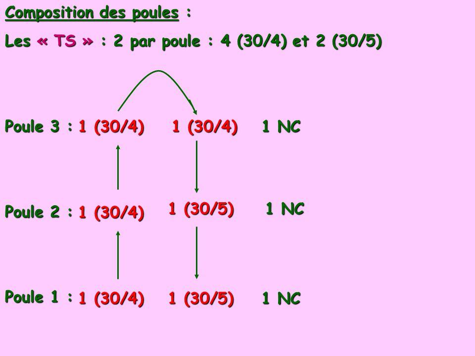 Composition des poules :