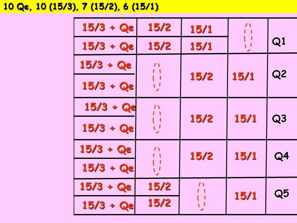 15/3 + Qe 15/2 15/1 Q1 15/3 + Qe 15/2 15/1 15/3 + Qe 15/2 15/1 Q2